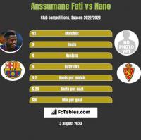 Anssumane Fati vs Nano h2h player stats