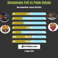 Anssumane Fati vs Paulo Dybala h2h player stats