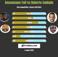 Anssumane Fati vs Roberto Soldado h2h player stats