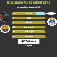 Anssumane Fati vs Roland Varga h2h player stats