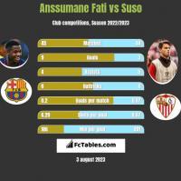 Anssumane Fati vs Suso h2h player stats