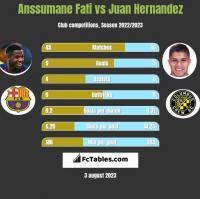 Anssumane Fati vs Juan Hernandez h2h player stats