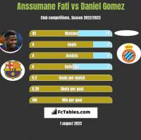 Anssumane Fati vs Daniel Gomez h2h player stats