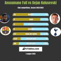 Anssumane Fati vs Dejan Kulusevski h2h player stats