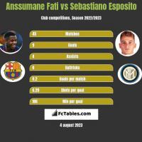 Anssumane Fati vs Sebastiano Esposito h2h player stats