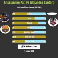Anssumane Fati vs Alejandro Cantero h2h player stats