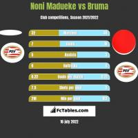 Noni Madueke vs Bruma h2h player stats
