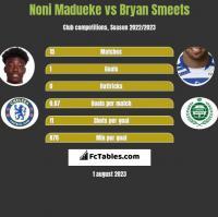 Noni Madueke vs Bryan Smeets h2h player stats