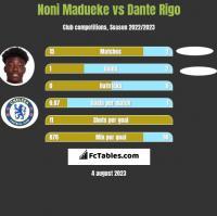 Noni Madueke vs Dante Rigo h2h player stats