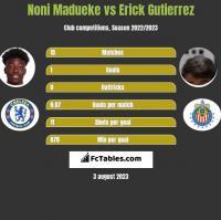 Noni Madueke vs Erick Gutierrez h2h player stats