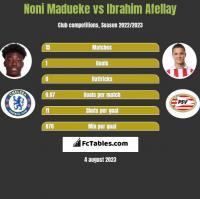 Noni Madueke vs Ibrahim Afellay h2h player stats