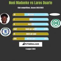 Noni Madueke vs Laros Duarte h2h player stats