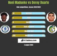 Noni Madueke vs Deroy Duarte h2h player stats