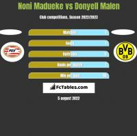 Noni Madueke vs Donyell Malen h2h player stats