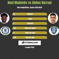 Noni Madueke vs Abdou Harroui h2h player stats