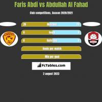 Faris Abdi vs Abdullah Al Fahad h2h player stats