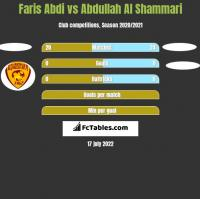 Faris Abdi vs Abdullah Al Shammari h2h player stats