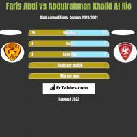 Faris Abdi vs Abdulrahman Khalid Al Rio h2h player stats