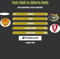 Faris Abdi vs Alberto Botia h2h player stats