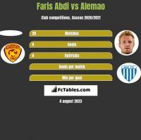 Faris Abdi vs Alemao h2h player stats