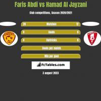Faris Abdi vs Hamad Al Jayzani h2h player stats