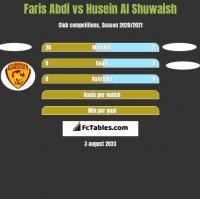 Faris Abdi vs Husein Al Shuwaish h2h player stats