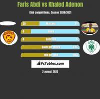 Faris Abdi vs Khaled Adenon h2h player stats
