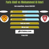 Faris Abdi vs Mohammed Al Amri h2h player stats