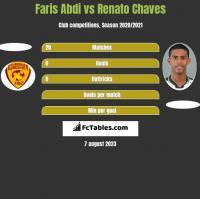 Faris Abdi vs Renato Chaves h2h player stats