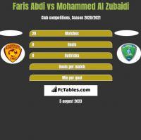 Faris Abdi vs Mohammed Al Zubaidi h2h player stats
