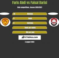 Faris Abdi vs Faisal Darisi h2h player stats