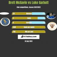 Brett McGavin vs Luke Garbutt h2h player stats
