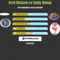 Brett McGavin vs Teddy Bishop h2h player stats