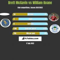 Brett McGavin vs William Keane h2h player stats