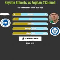 Haydon Roberts vs Eoghan O'Connell h2h player stats