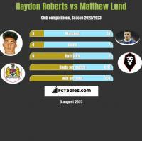 Haydon Roberts vs Matthew Lund h2h player stats