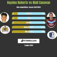 Haydon Roberts vs Niall Canavan h2h player stats