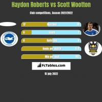 Haydon Roberts vs Scott Wootton h2h player stats