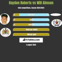 Haydon Roberts vs Will Aimson h2h player stats