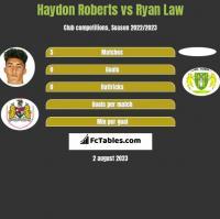 Haydon Roberts vs Ryan Law h2h player stats