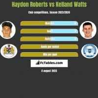 Haydon Roberts vs Kelland Watts h2h player stats