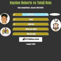 Haydon Roberts vs Tolaji Bola h2h player stats
