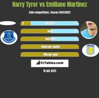 Harry Tyrer vs Emiliano Martinez h2h player stats