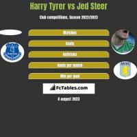 Harry Tyrer vs Jed Steer h2h player stats