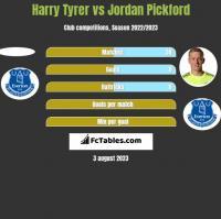 Harry Tyrer vs Jordan Pickford h2h player stats