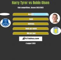 Harry Tyrer vs Robin Olsen h2h player stats