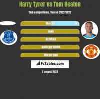 Harry Tyrer vs Tom Heaton h2h player stats