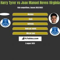 Harry Tyrer vs Joao Manuel Neves Virginia h2h player stats