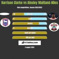 Harrison Clarke vs Ainsley Maitland-Niles h2h player stats