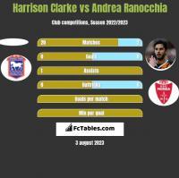 Harrison Clarke vs Andrea Ranocchia h2h player stats